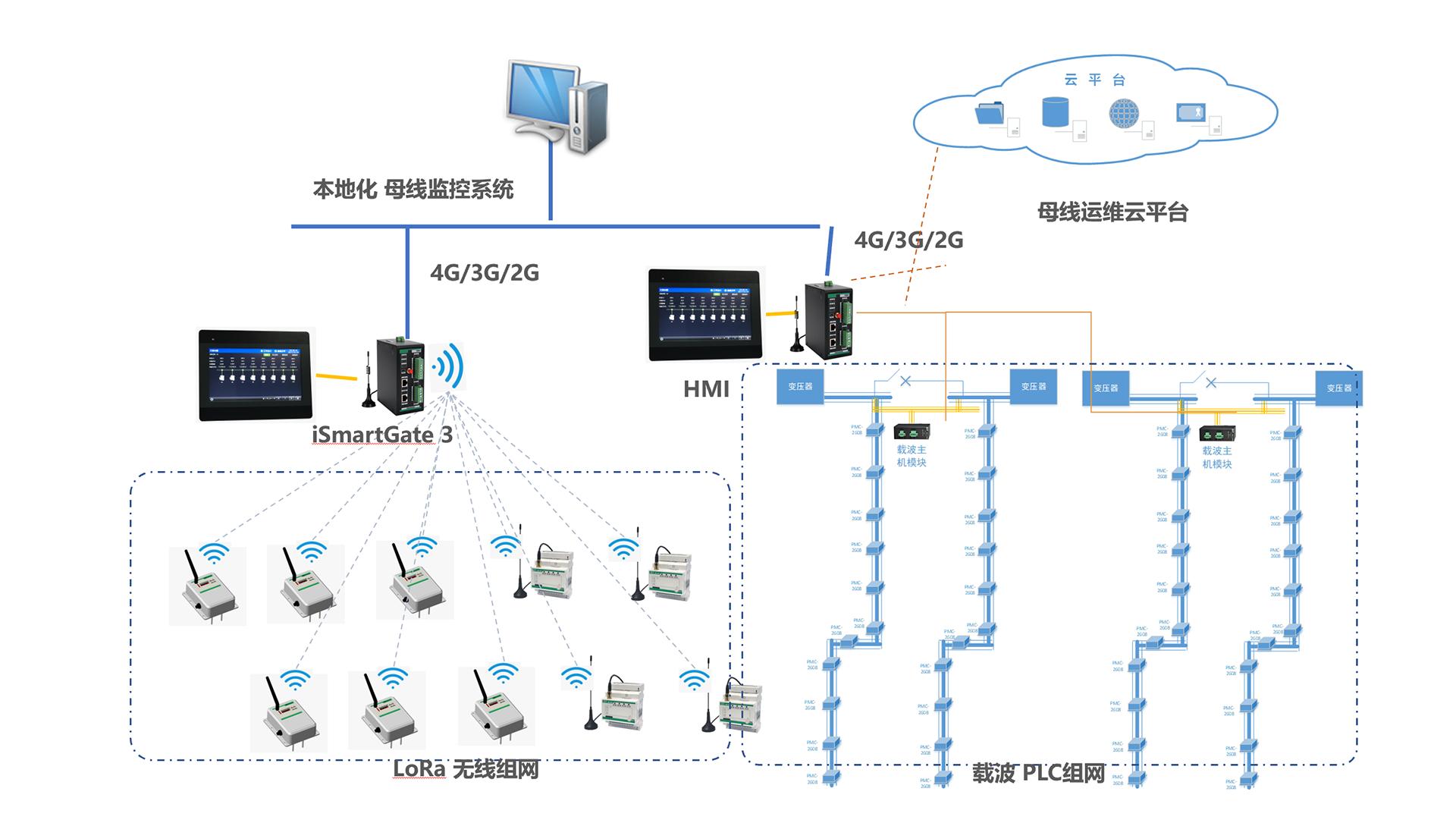 母线监测架构图-2.png